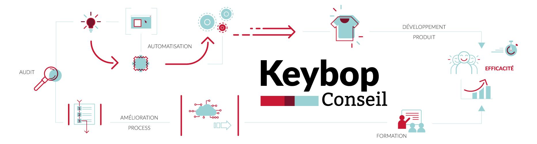 Keybop, consultant textile pour l'impression numérique